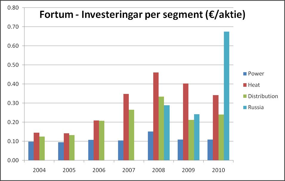 Fortum - Investeringar per segment