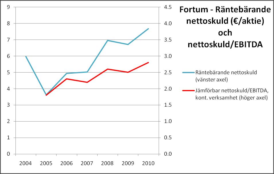 Fortum - Nettoskuld och nettoskuld/EBITDA