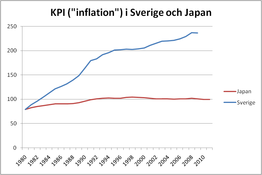 KPI-inflation i Sverige och Japan sedan 1980