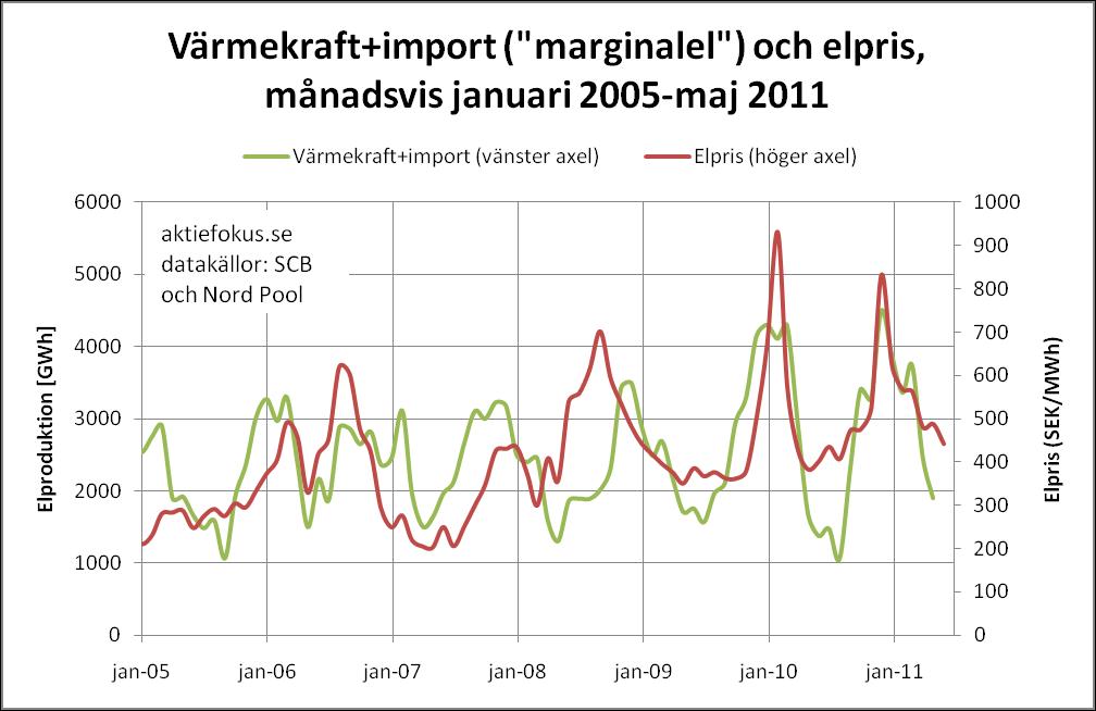 Marginalel (värmekraft+import) och elpris månadsvis januari 2005-maj 2011