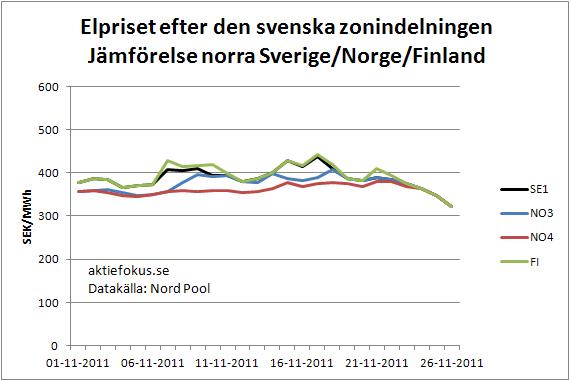 Elpriset efter den svenska zonindelningen: Jämförelse mellan norra Sverige/Norge/Finland
