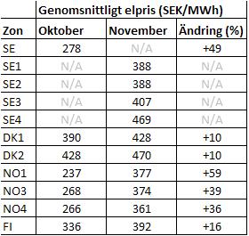Jämförelse mellan elpriset i olika zoner oktober och november 2011.