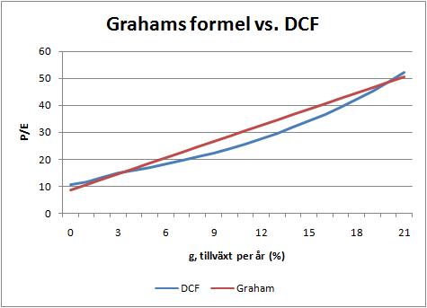 grahams_formel_vs_dcf