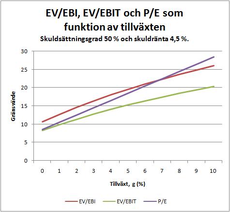 ev_ebi_ebit_figur