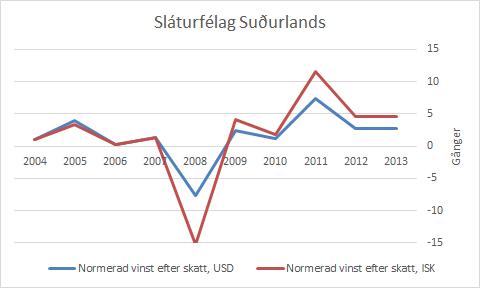 ss_normerad_vinst