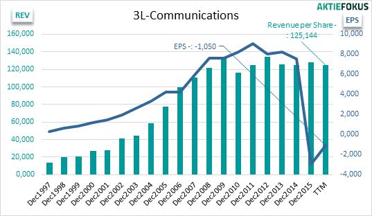 3l-communications