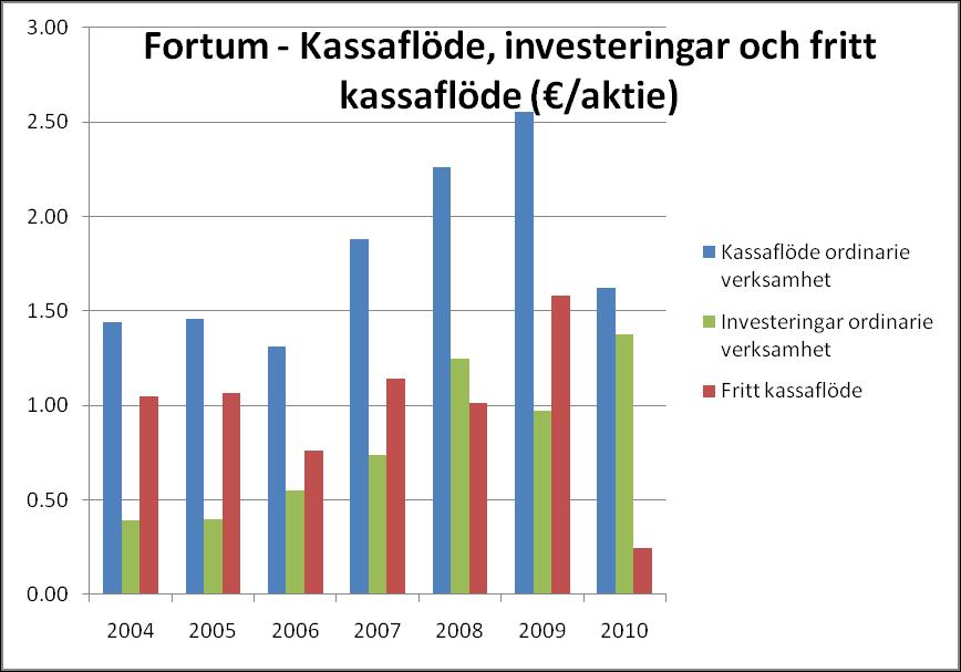 Fortum - Kassaflöde, investeringar och fritt kassaflöde