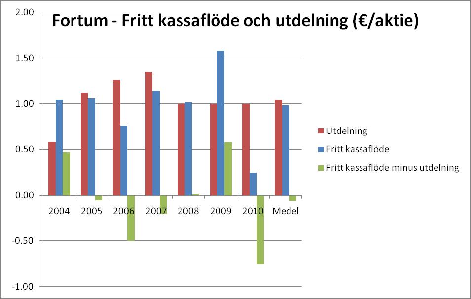Fortum - Fritt kassaflöde, utdelningar och differensen (fritt kassaflöde-utdelningar)