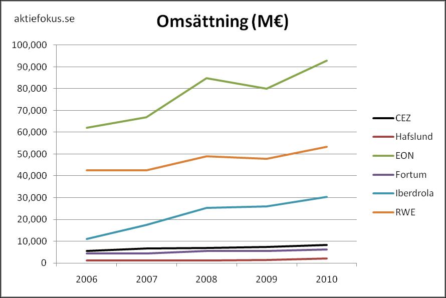 Omsättning för europeiska kraftbolag 2006-2010.