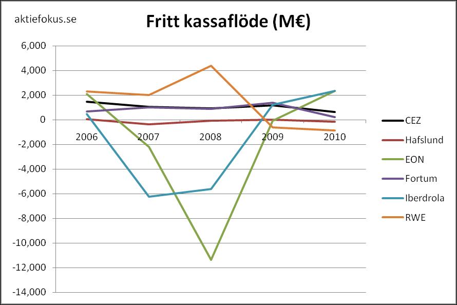 Fritt kassaflöde för europeiska kraftbolag 2006-2010.