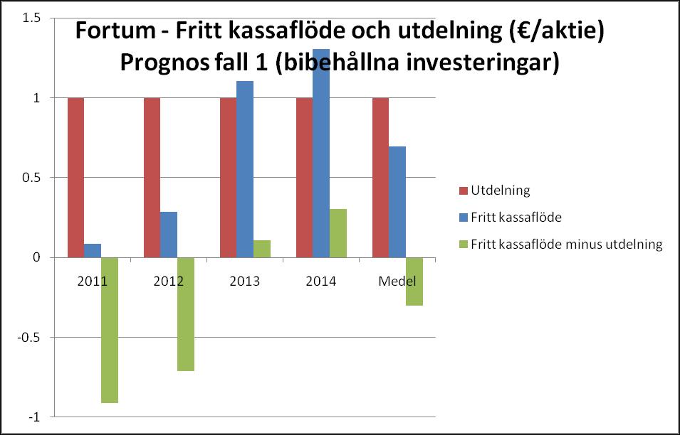 Fortum - Fritt kassaflöde och utdelning - Prognos fall 1