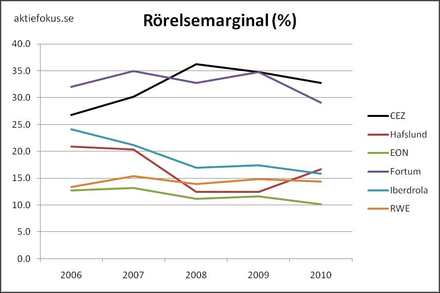 Rörelsemarginal för europeiska kraftbolag 2006-2010.