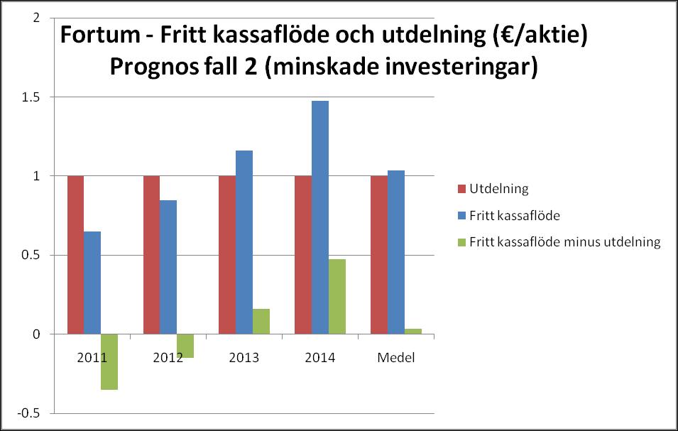 Fortum - fritt kassaflöde och utdelning - Prognos fall 2
