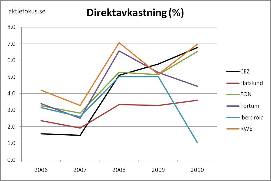 Direktavkastning för europeiska kraftbolag 2006-2010.