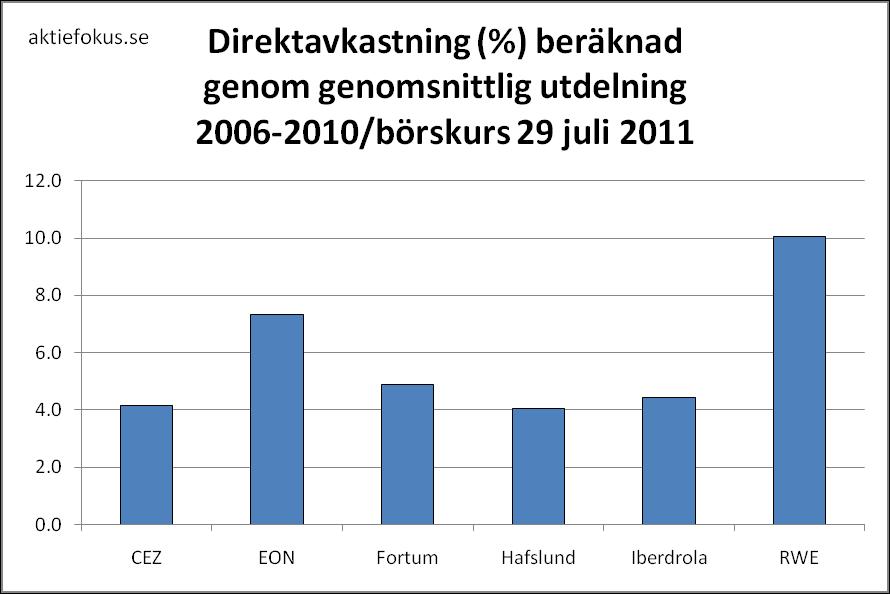 Direktavkastning baserad på genomsnittlig utdelning 2006-2010 och börskursen 29 juli 2011.
