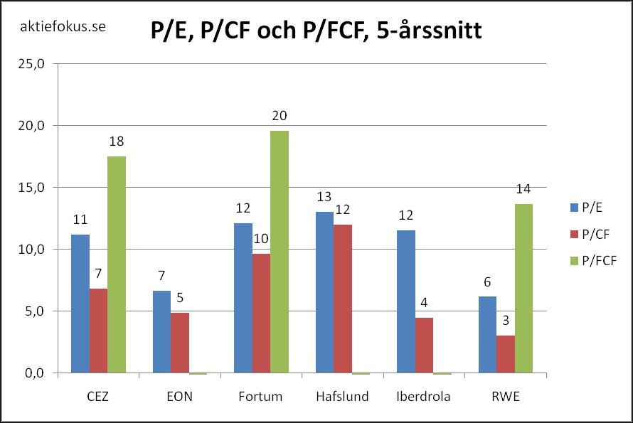P/E, P/CF och P/FCF för europeiska kraftbolag 2006-2010