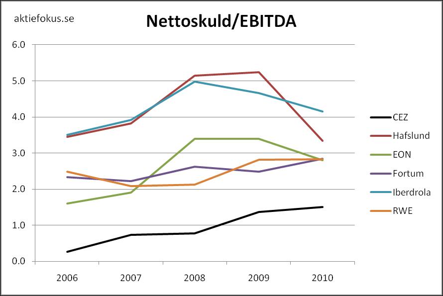 Nettoskuld/EBITDA för europeiska kraftbolag 2006-2010.