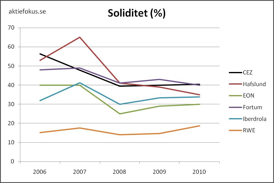 Soliditet för europeiska kraftbolag 2006-2010.