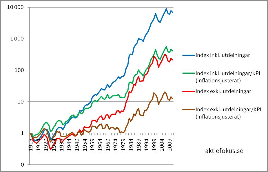 AFGX-index inklusive och exklusive utdelningar respektive justerat och ej justerat för KPI 1919-2011