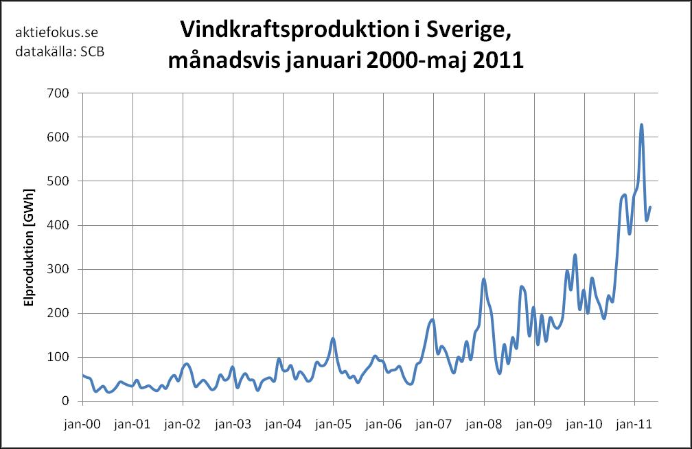 Vindkraftsproduktion i Sverige, månadsvis jan 2000-maj 2011