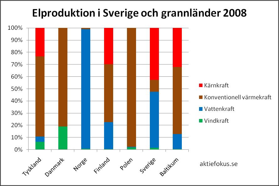 Elproduktion i Sverige och grannländer 2008