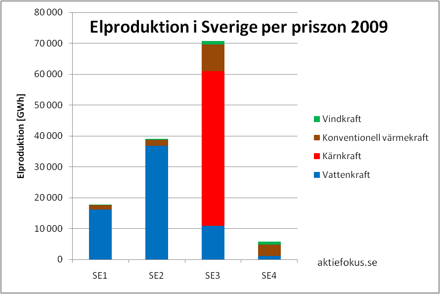 Elproduktion i Sverige per priszon 2009