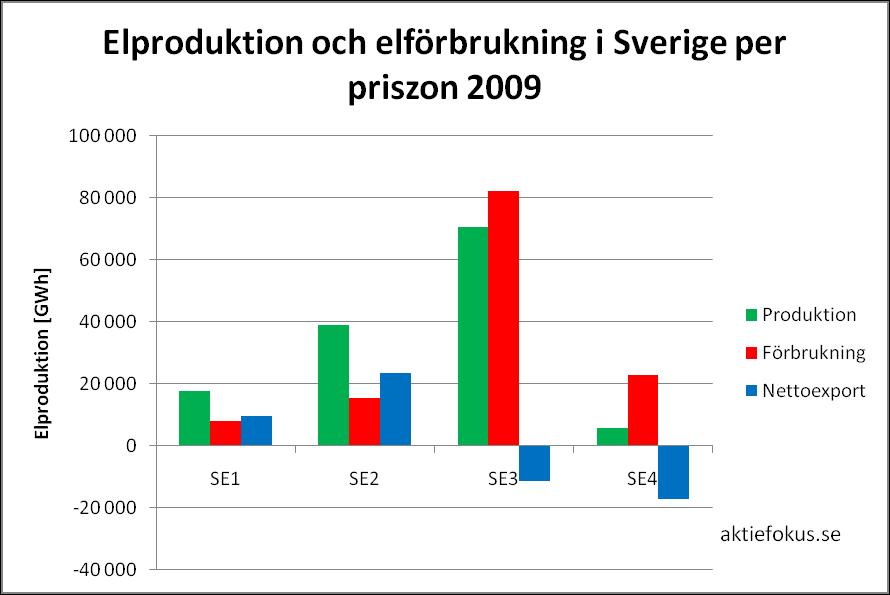 Elproduktion och elförbrukning i Sverige per priszon 2009
