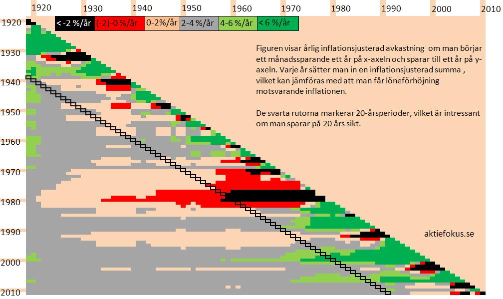 Inflationsjusterad (real) avkastning från månadssparande 1919-2011