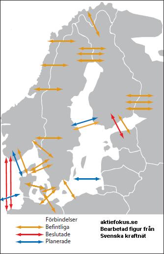 Elnätets förbindelser i Nordeuropa