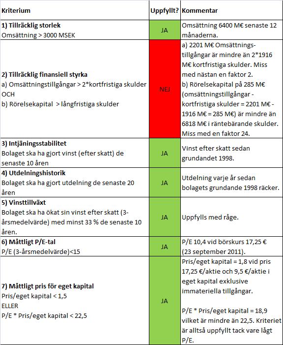 Analys av Fortum enligt Grahams defensiva investeringsfilosofi 2011-09-23