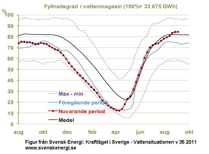 """Fyllnadsgraden i vattenmagasinen. """"Nuvarande period"""" är perioden september 2010-2011."""