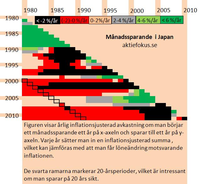 Månadssparande i Japan 1980-2011