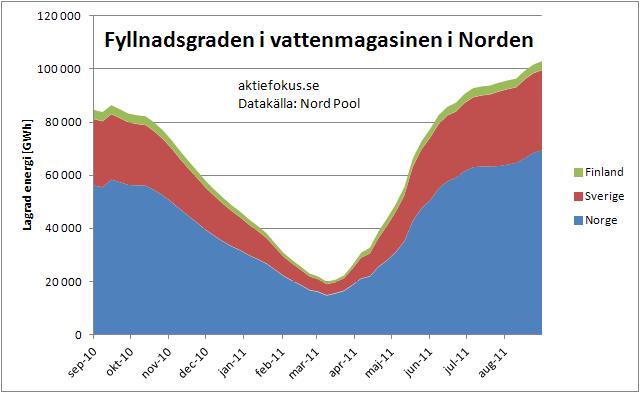 Fyllnadsgraden i vattenmagasinen i Norden september 2010-september 2011