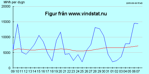 Vindkraftsproduktion på dagsbasis aug-sep 2011