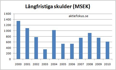 Axfood: långfristiga skulder 2000-2010
