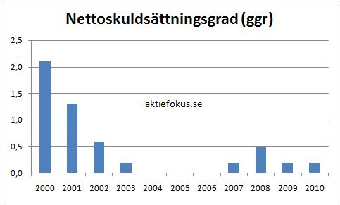 Axfood: nettoskuldsättningsgrad 2000-2010