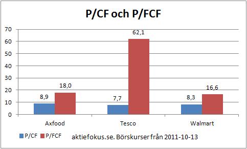 P/CF och P/FCF för Axfood
