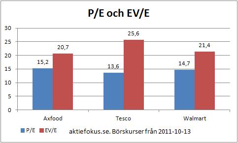 P/E och EV/E för Axfood