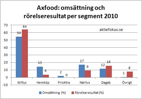 Axfood: omsättning och rörelseresultat per segment 2010 som andel av total omsättning och rörelseresultat