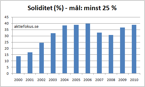 Axfood: soliditet 2000-2010
