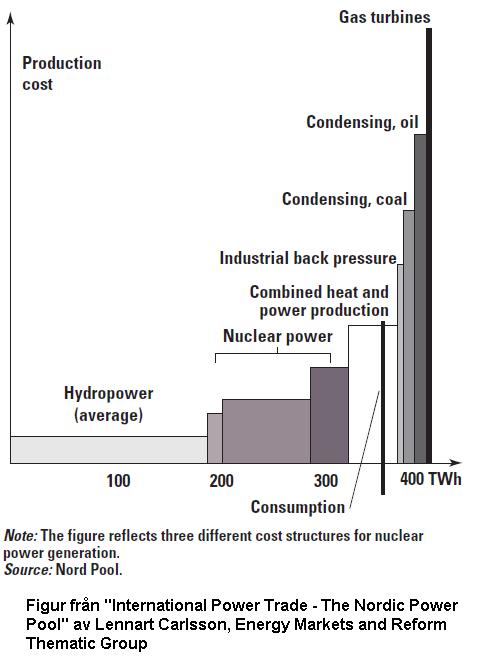 Kostnadsstruktur för olika typer av kraftproduktion i Norden.