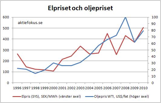 Elpris och oljepris 1996-2010