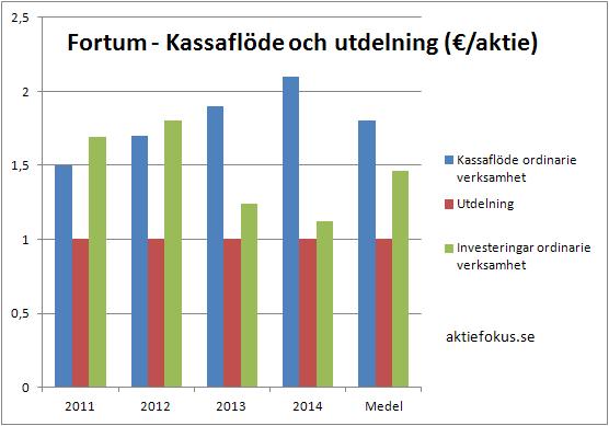 Fortums kassaflöde, utdelning och investeringar 2011-2014