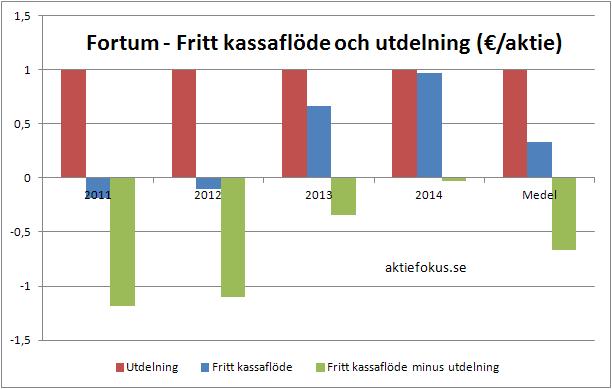 Fortums fria kassaflöde och utdelning 2011-2014
