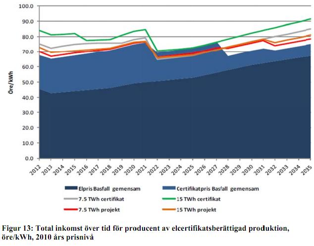 Inkomst för en kraftproducent från försäljning av el och elcertifikat