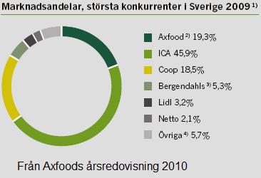 Marknadsandelar i daglig varuhandeln per december 2009 (figur från Axfoods årsredovisning 2010)
