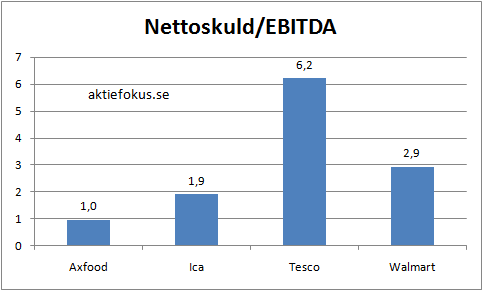 Nettoskuld/EBITDA för Axfood, Ica, Tesco och Walmart