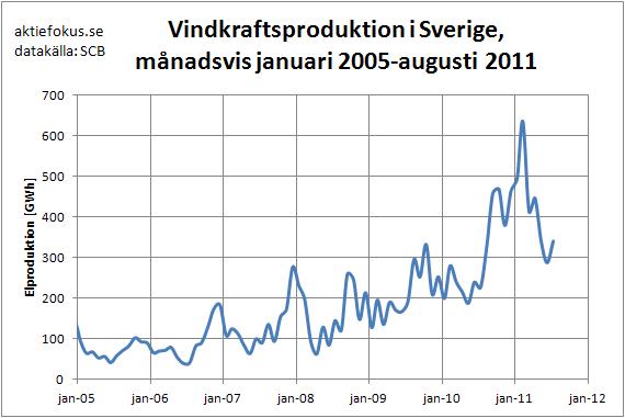 Vindkraftsproduktion på månadsbasis januari 2005-augusti 2011