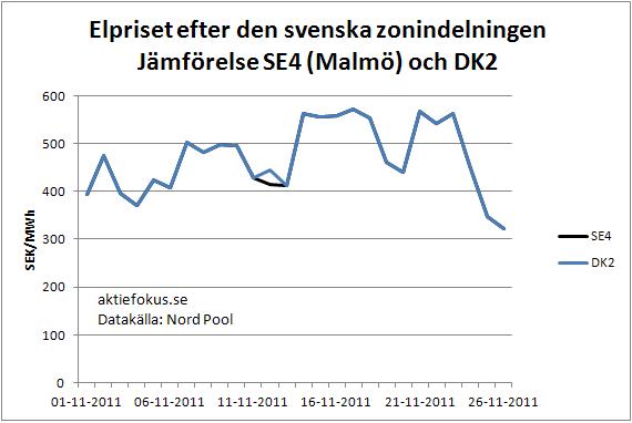 Elpriset efter den svenska zonindelningen: jämförelse SE4 (Malmö) och DK2