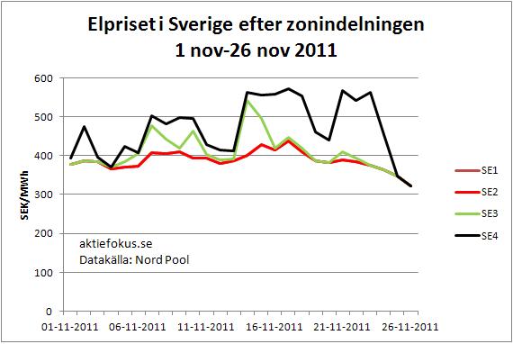 Elpriset i Sverige efter zonindelningen 1 nov-26 nov 2011
